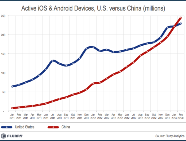 Smart Device Installed Base China vs US 2013