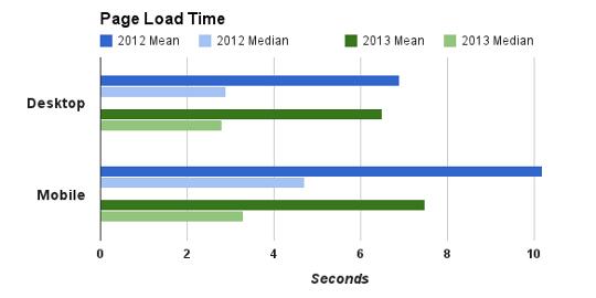 Summary of web speeds 2012/2013