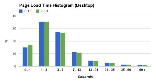 Desktop web speed. 2012 2013