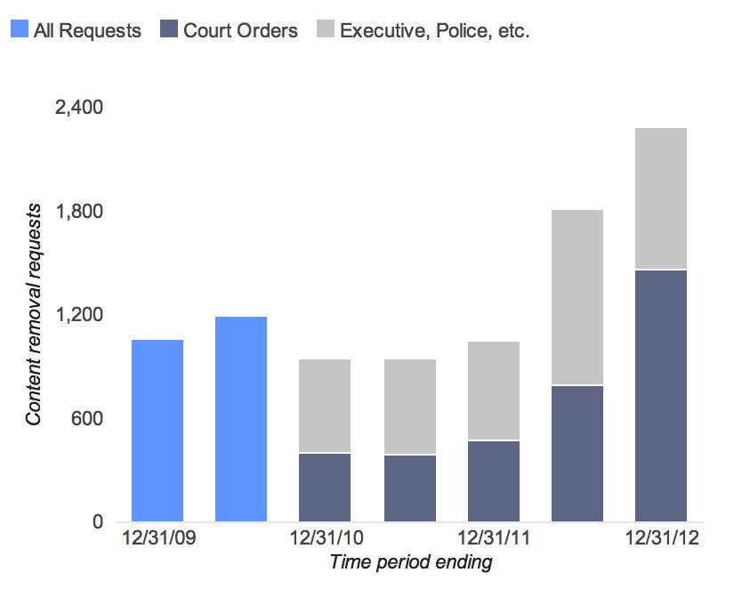 Google transparency report 2012 data