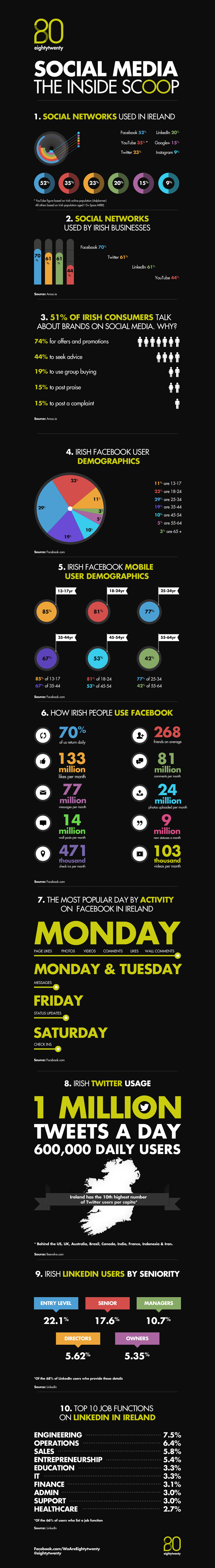How the Irish use Twitter, Facebook and Google+