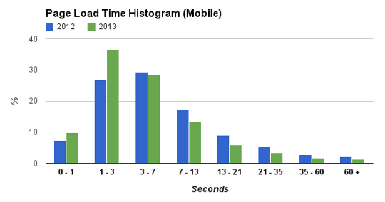Mobile web speed. 2012 2013