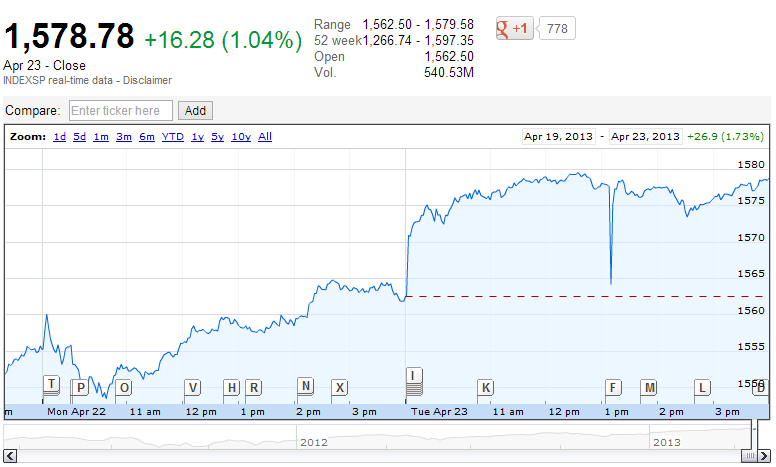 The S&P 500 after the AP tweet