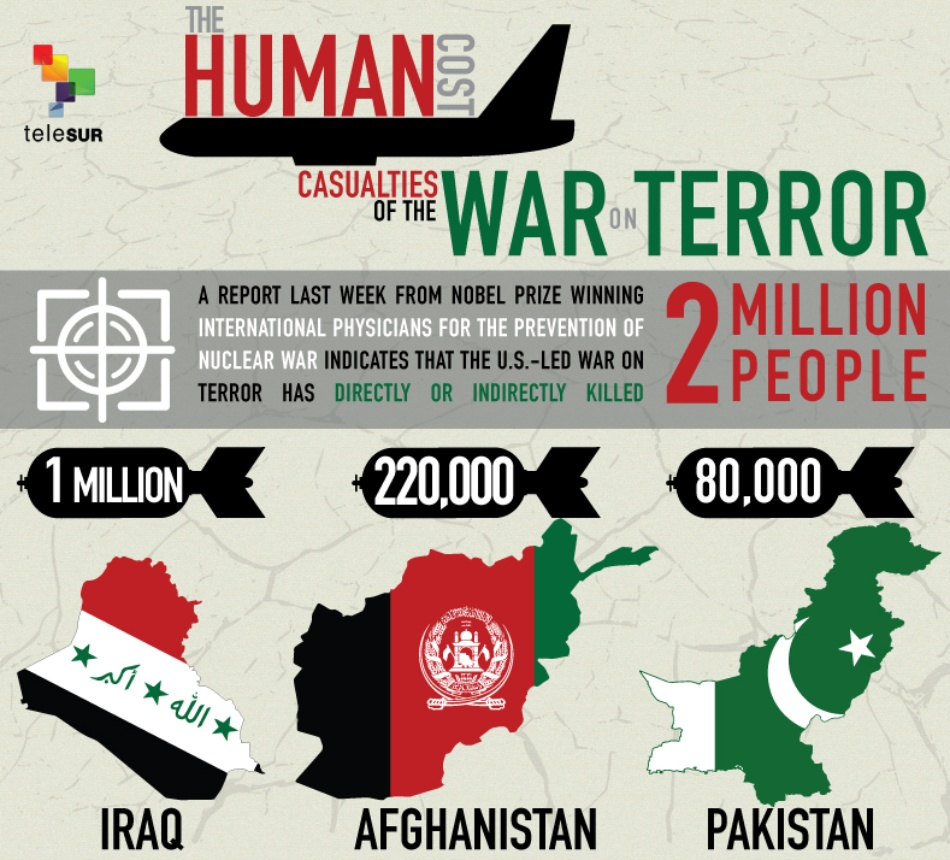 """the war on terrorism pros and cons Terrorism and human rights (40): targeted killings, pros and cons one has the feeling that the """"war on terror"""" has been called a war not because."""