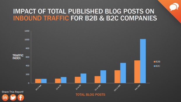 viral blogging