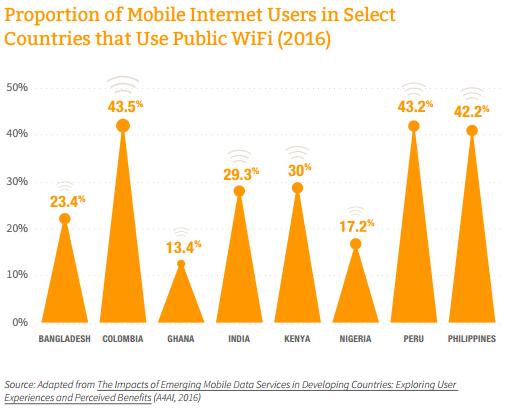 internet access