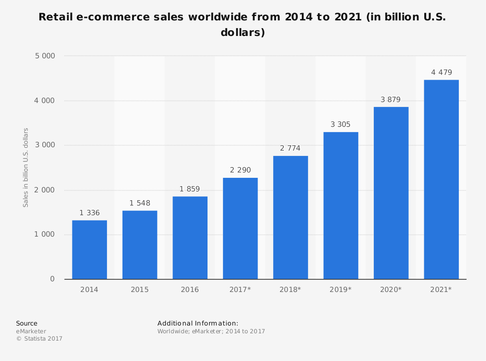Ecommerce sales expected to break 3 trillion worldwide by for Number one online shopping site
