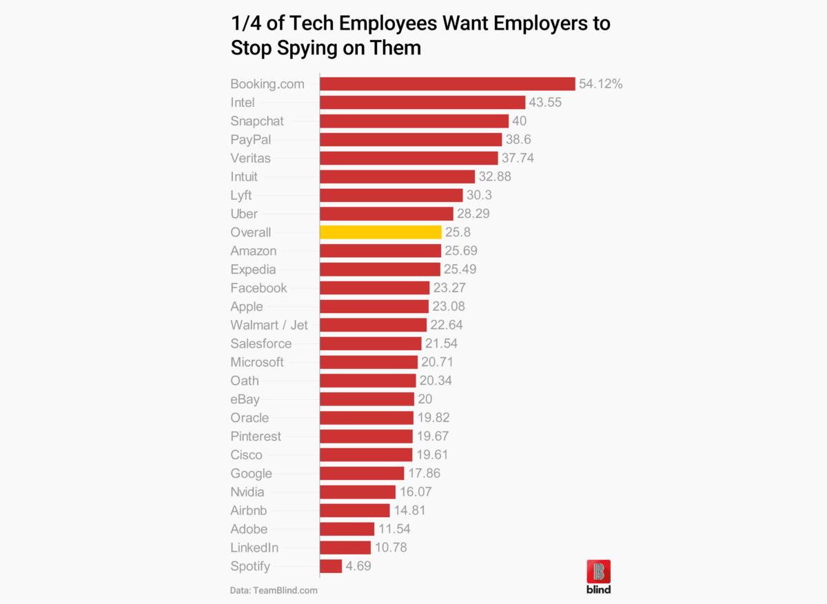 big tech employee spy