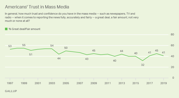 american trust in mass media