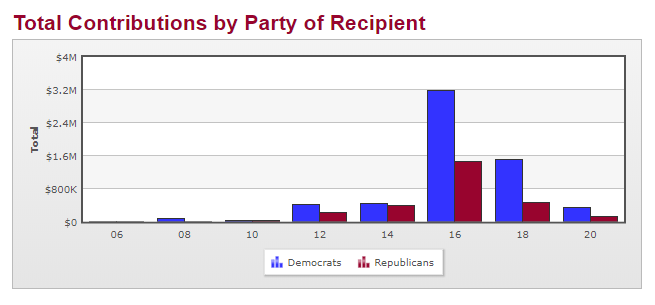 facebook political contributions
