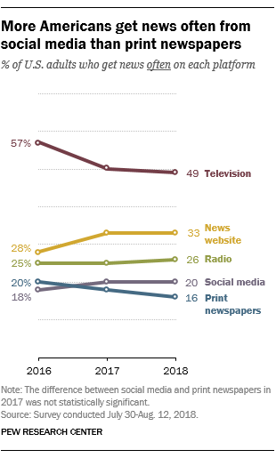 how americans consume news