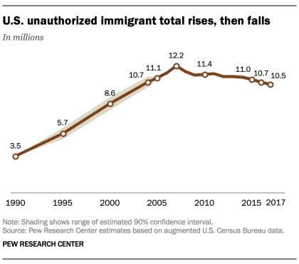 unauthorized immigrants