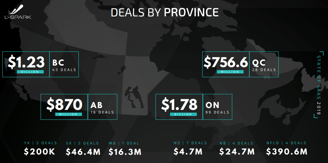 Canadian SaaS 2019 deals by province