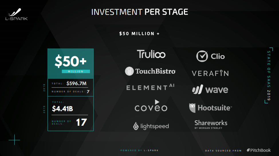 Canadian SaaS 2019 investment per stage
