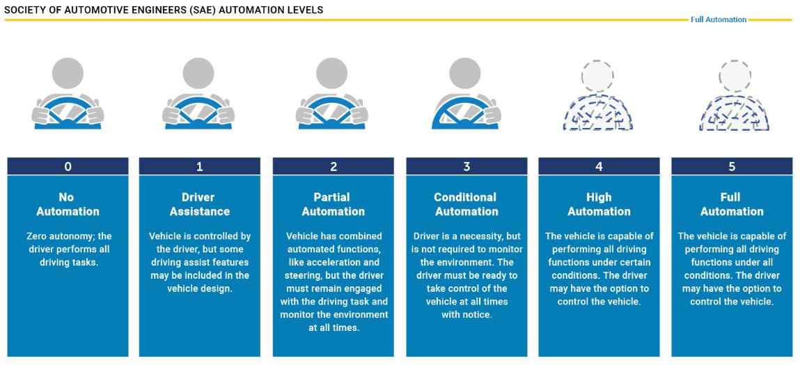 Autonomous Vehicles Automation Levels