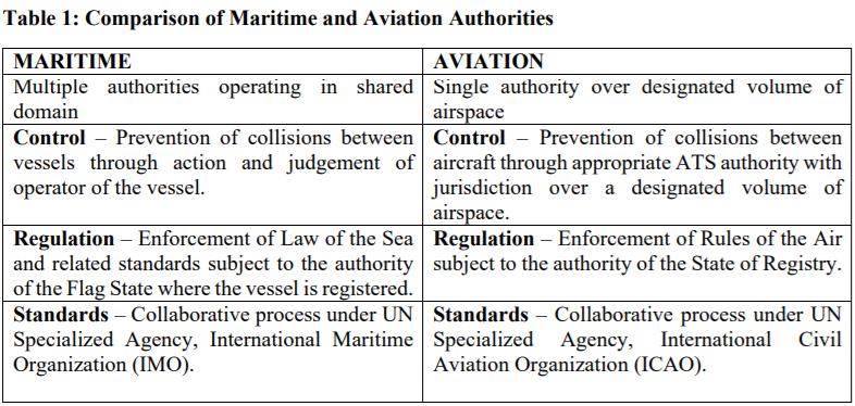 Maritime vs Aviation Authorities