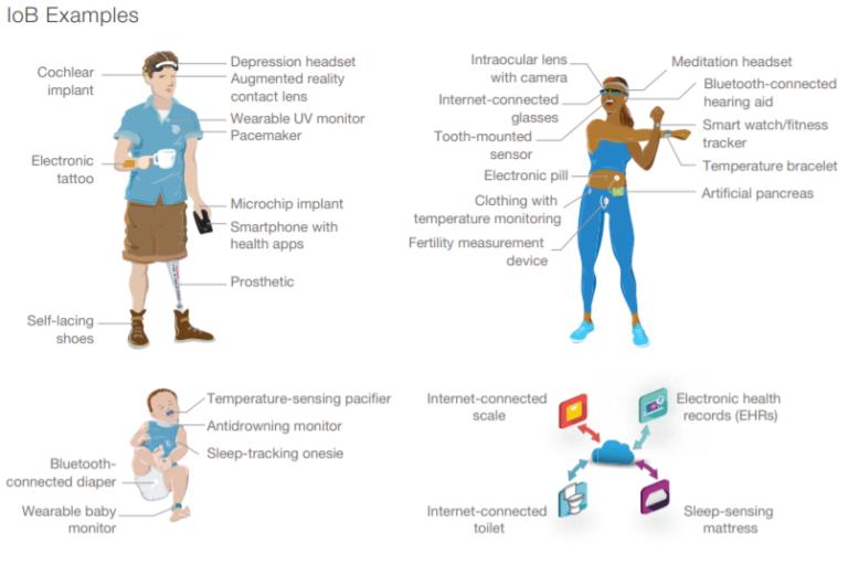 Παραδείγματα Internet of Bodies, RAND Corporation