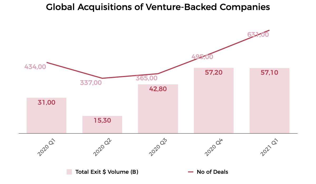 Source: Crunchbase. Excludes M&A for companies that previously went public.